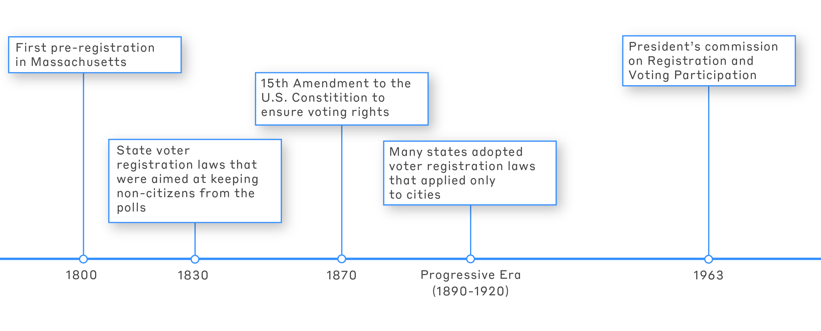 Voter Registration timeline