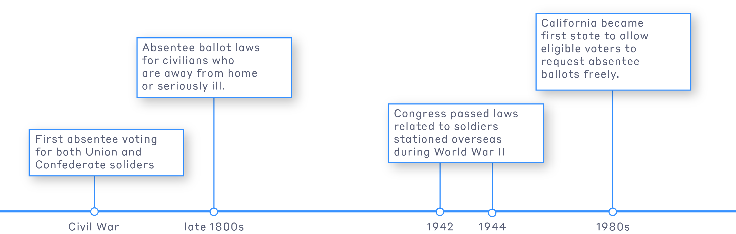 Voting absentee timeline